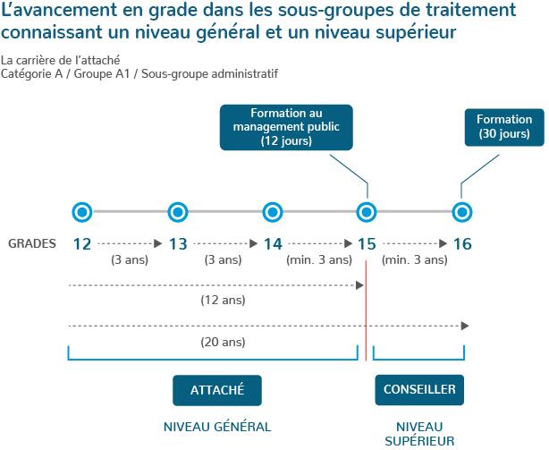 b2631a7cc69 Le traitement — Portail de la fonction publique    Luxembourg