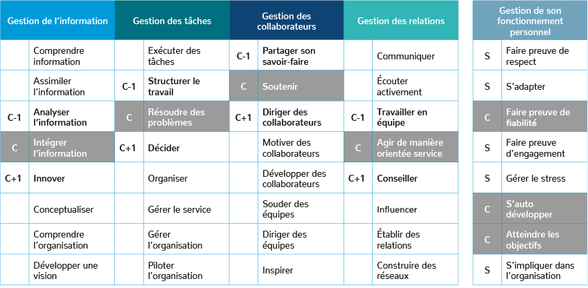 Profils De Compétences Portail De La Fonction Publique